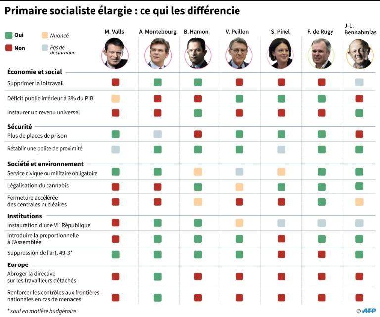 Primaire gauche, le débat : les différences dans les programmes des candidats.